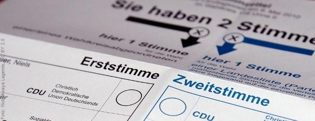 Umfrage: CDU konstant über 40 Prozent, AfD und FDP pendeln sich bei fünf Prozent ein